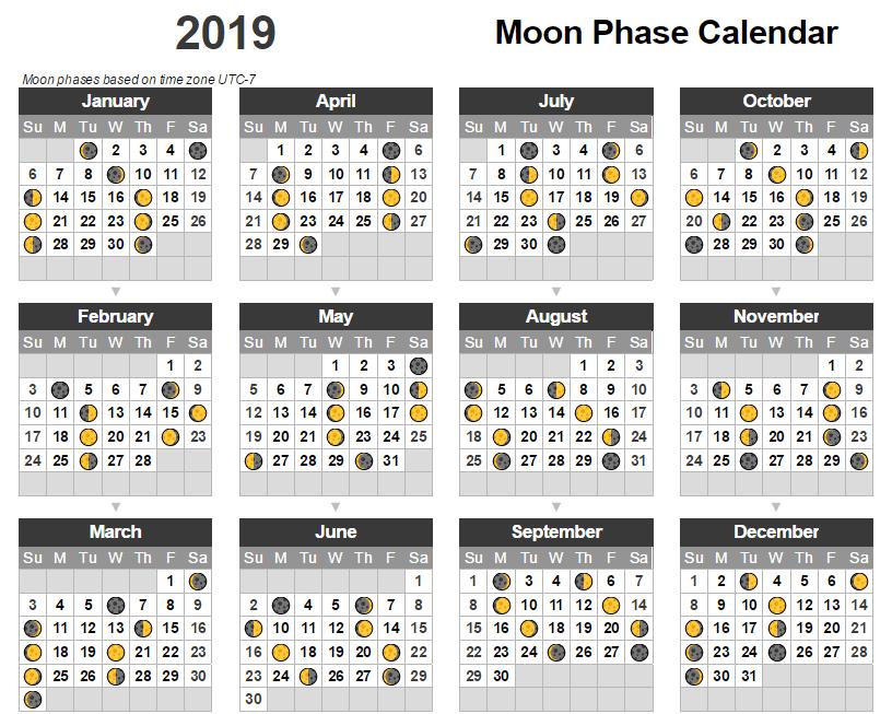 December 2019 Moon Phase Calendar