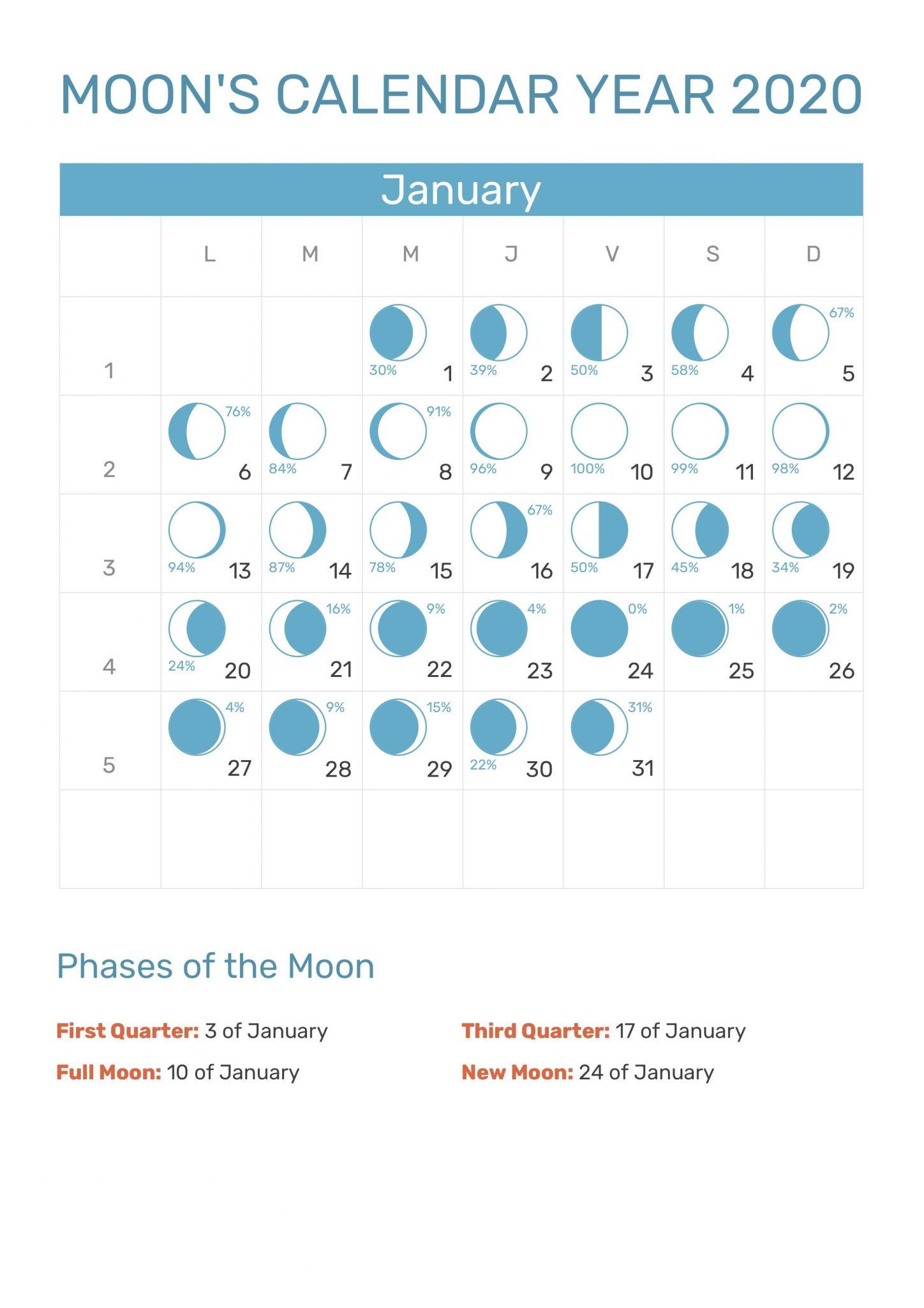 Moon Calendar January 2020